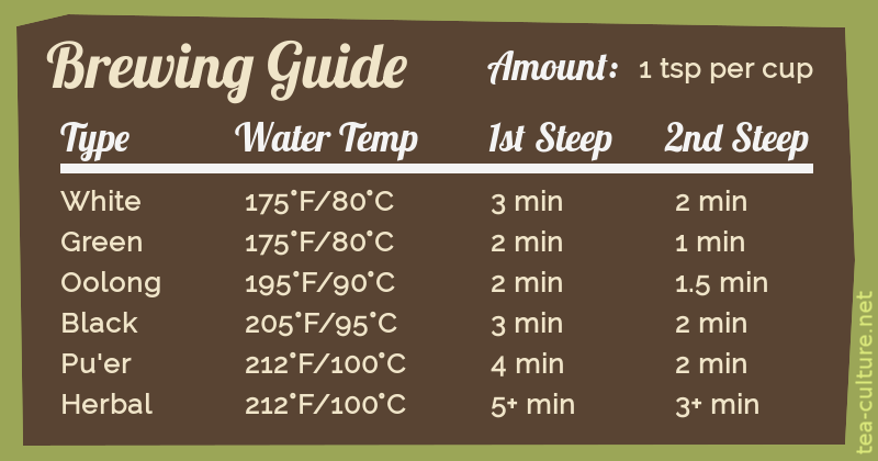 My custom brewing guide detailing the proper steep time and water temp for each kind of tea