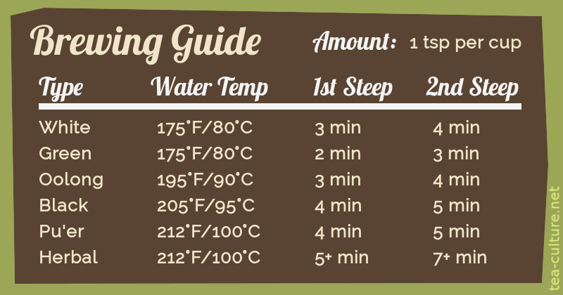 Brewing guide