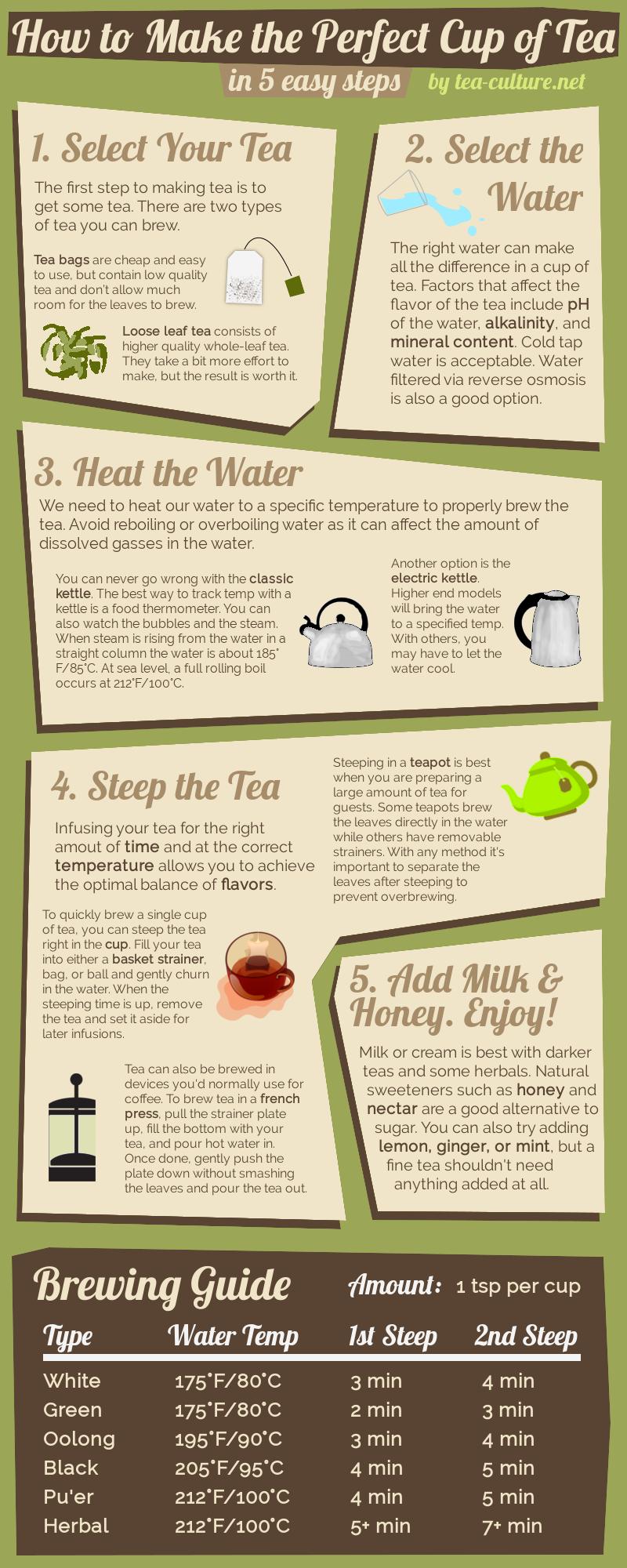 How to brew tea infographic
